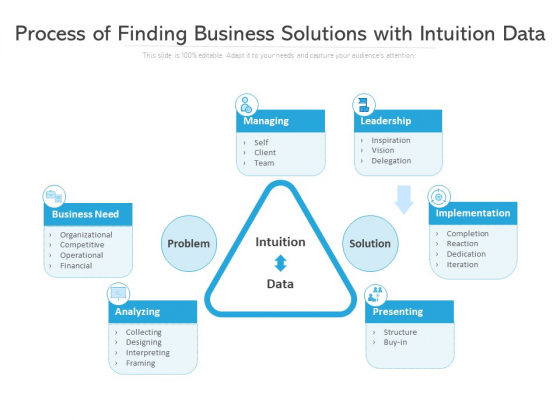 Process Of Finding Business Solutions With Intuition Data Ppt PowerPoint Presentation Picture PDF