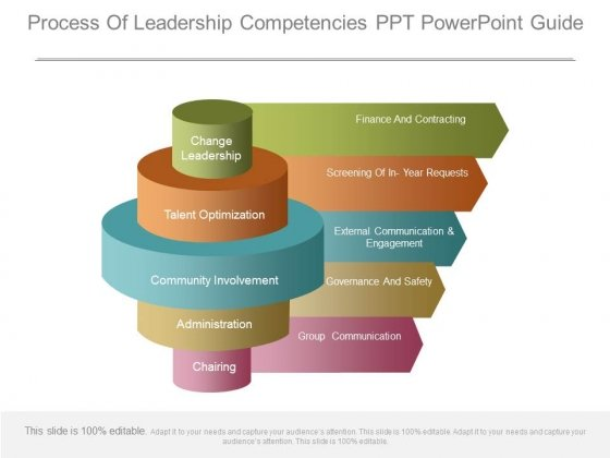 Process Of Leadership Competencies Ppt Powerpoint Guide