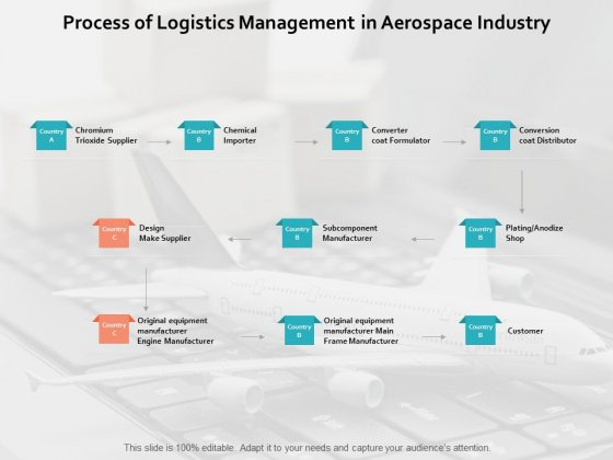 Process Of Logistics Management In Aerospace Industry Ppt PowerPoint Presentation Summary Master Slide