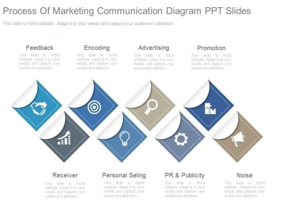 Process Of Marketing Communication Diagram Ppt Slides