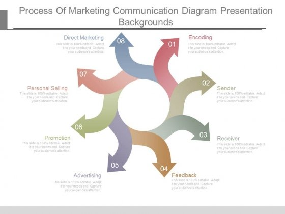 Process Of Marketing Communication Diagram Presentation Backgrounds