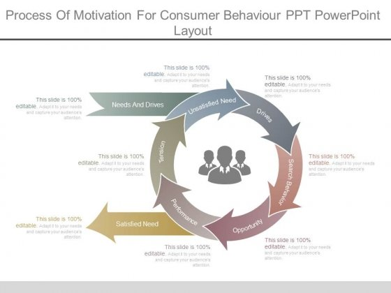 Process Of Motivation For Consumer Behaviour Ppt Powerpoint Layout