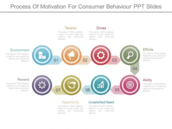 Process Of Motivation For Consumer Behaviour Ppt Slides