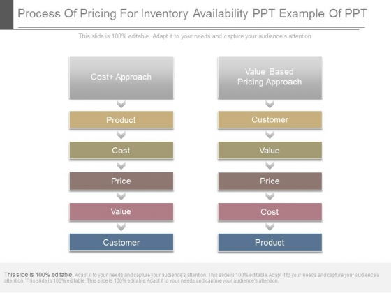Process Of Pricing For Inventory Availability Ppt Example Of Ppt