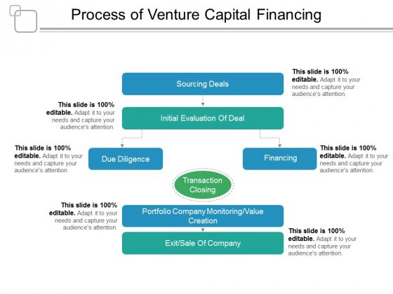 Process Of Venture Capital Financing Ppt PowerPoint Presentation Show Vector