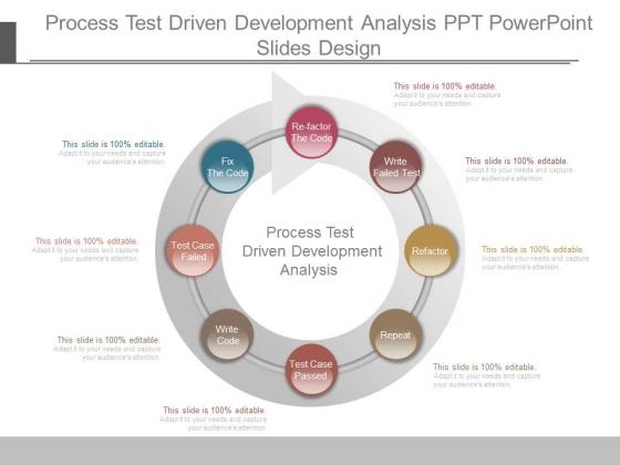 Process Test Driven Development Analysis Ppt Powerpoint Slides Design