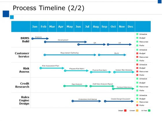 Process Timeline Roadmap Ppt PowerPoint Presentation Icon Ideas