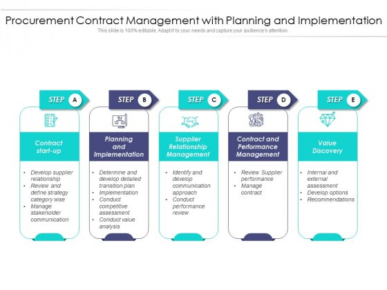 Procurement Contract Management With Planning And Implementation Ppt PowerPoint Presentation Pictures Show PDF