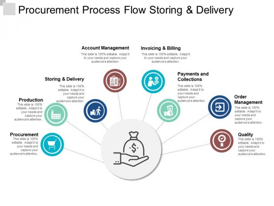 Procurement Process Flow Storing And Delivery Ppt PowerPoint Presentation Outline Objects