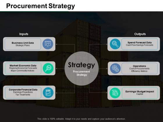 Procurement Strategy Ppt PowerPoint Presentation Model Microsoft