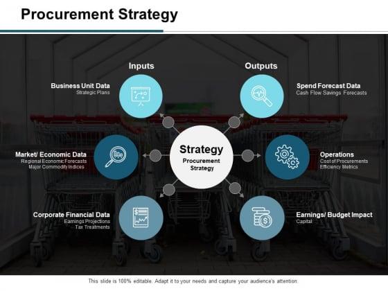 Procurement Strategy Ppt PowerPoint Presentation Model Slide Portrait