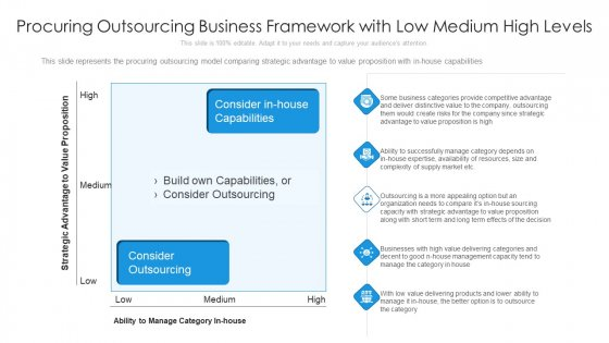 Procuring Outsourcing Business Framework With Low Medium High Levels Ppt Summary Icons PDF