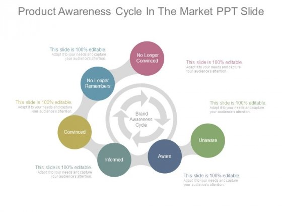 Product Awareness Cycle In The Market Ppt Slide