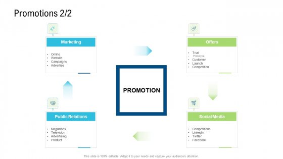 Product Commercialization Action Plan Promotions Marketing Microsoft PDF