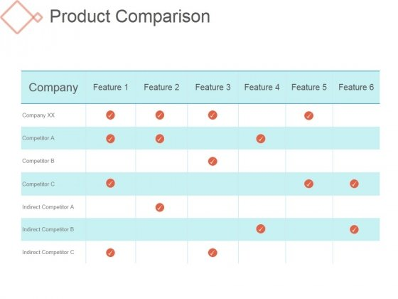 Product Comparison Ppt PowerPoint Presentation Design Templates