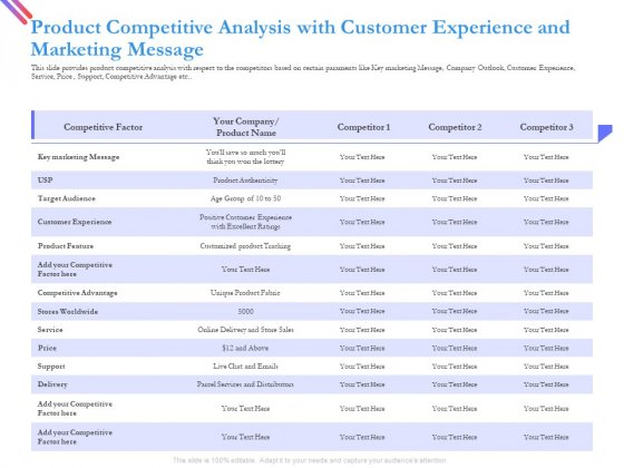 Product Competitive Analysis With Customer Experience And Marketing Message Download PDF