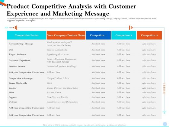 Product Competitive Analysis With Customer Experience And Marketing Message Formats PDF