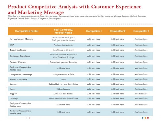 Product Competitive Analysis With Customer Experience And Marketing Message Graphics PDF