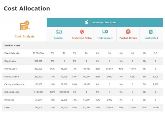 Product Cost Management PCM Cost Allocation Ppt Professional Slide PDF