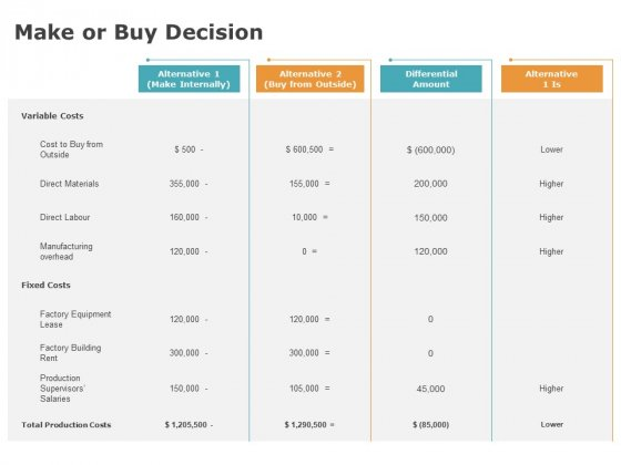 Product Cost Management PCM Make Or Buy Decision Ppt Layouts Outline PDF