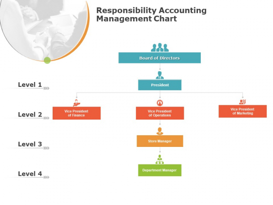 Product_Cost_Management_PCM_Responsibility_Accounting_Management_Chart_Ppt_Gallery_Ideas_PDF_Slide_1