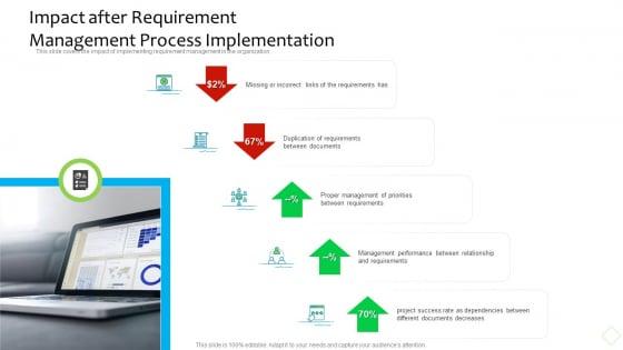 Product Demand Administration Impact After Requirement Management Process Implementation Slides PDF