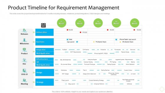 Product Demand Administration Product Timeline For Requirement Management Portrait PDF