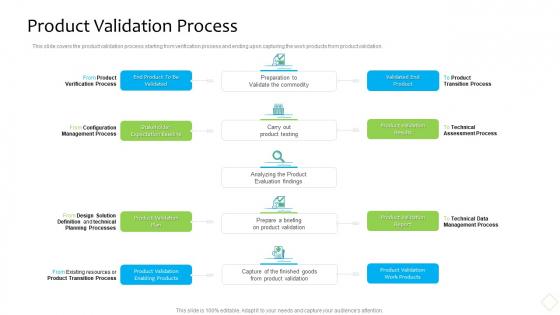 Product Demand Administration Product Validation Process Slides PDF