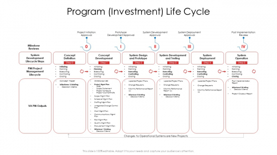 Product_Demand_Document_Program_Investment_Life_Cycle_Sample_PDF_Slide_1