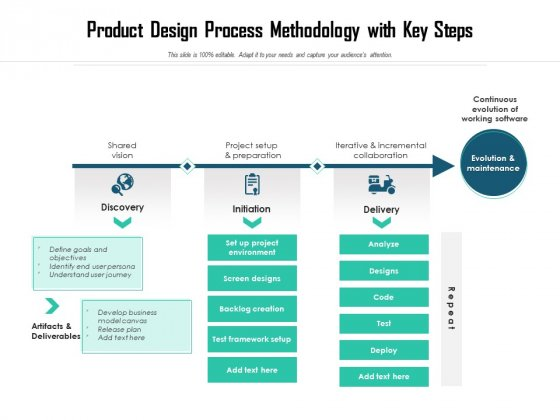 Product Design Process Methodology With Key Steps Ppt PowerPoint Presentation File Model PDF