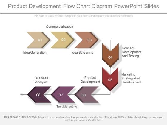 Product Development Flow Chart Diagram Powerpoint Slides