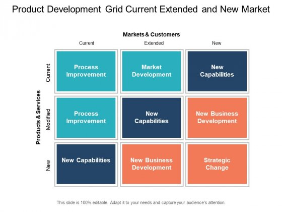 Product Development Grid Current Extended And New Market Ppt PowerPoint Presentation Summary Images