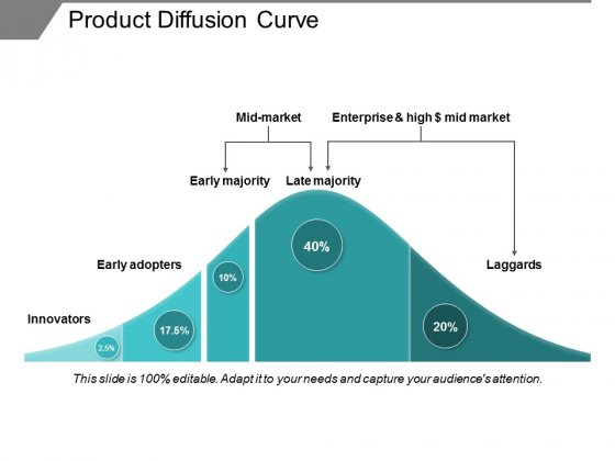 Product Diffusion Curve Ppt PowerPoint Presentation Professional Visuals