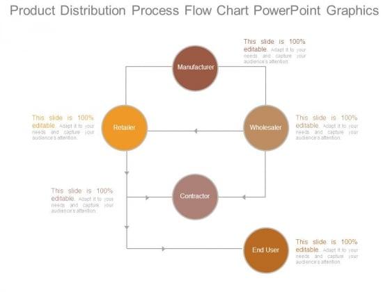 Product Distribution Process Flow Chart Powerpoint Graphics - Editable process flow chart