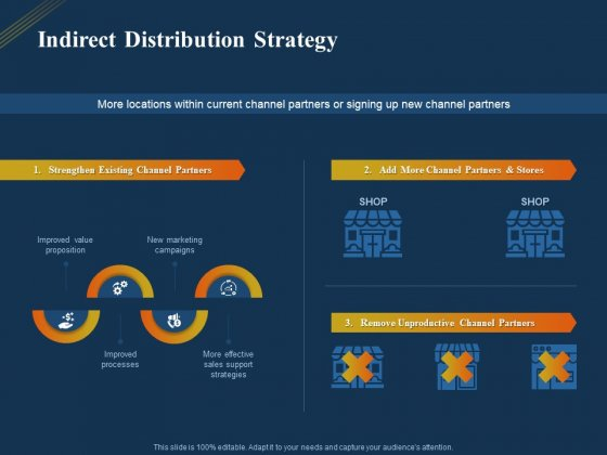 Product Distribution Sales And Marketing Channels Indirect Distribution Strategy Ppt Portfolio Files PDF
