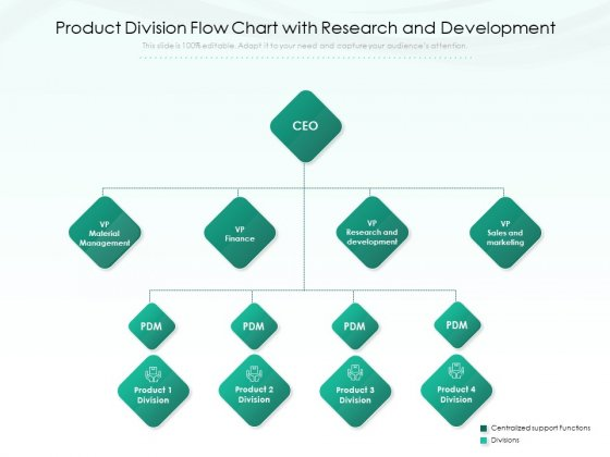 Product Division Flow Chart With Research And Development Ppt PowerPoint Presentation File Design Inspiration PDF