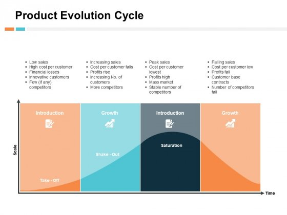 Product Evolution Cycle Ppt PowerPoint Presentation Show Objects
