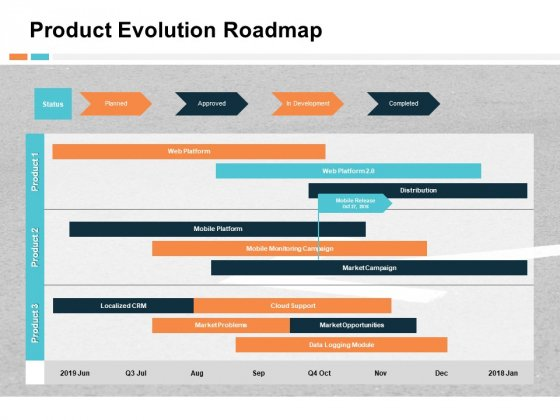 Product Evolution Roadmap Ppt PowerPoint Presentation File Structure