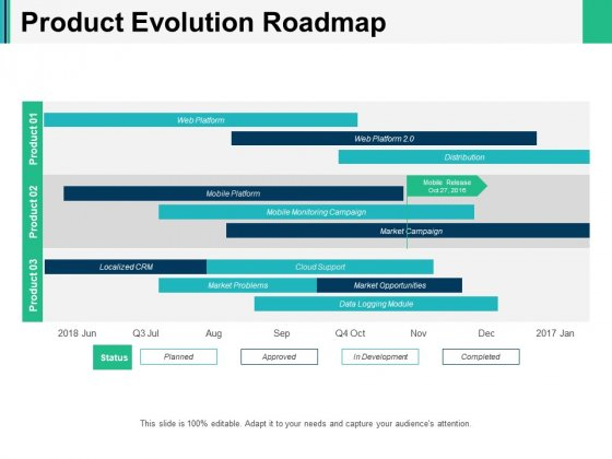 Product Evolution Roadmap Ppt PowerPoint Presentation Infographics Outfit
