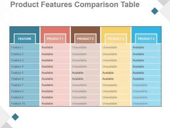 Product Features Comparison Table Ppt PowerPoint Presentation Example 2015