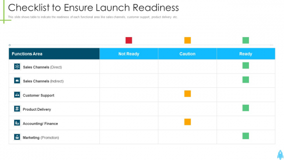 Product Kick Off Strategy Checklist To Ensure Launch Readiness Slides PDF