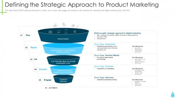 Product Kick Off Strategy Defining The Strategic Approach To Product Marketing Ppt Professional Templates PDF