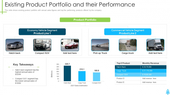 Product_Kick_Off_Strategy_Existing_Product_Portfolio_And_Their_Performance_Summary_PDF_Slide_1