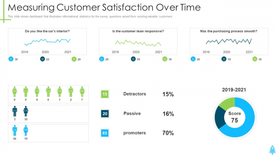 Product_Kick_Off_Strategy_Measuring_Customer_Satisfaction_Over_Time_Inspiration_PDF_Slide_1