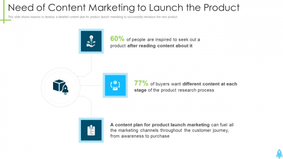 Product Kick Off Strategy Need Of Content Marketing To Launch The Product Ppt Summary Example PDF