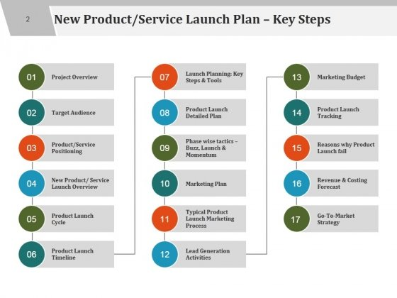 the new product launch marketing plan Go-to-market strategies product launch product/service marketing strategy a product marketing plan or service related to launching a new product or.