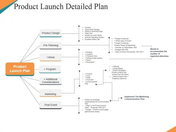 Product Launch Detailed Plan Ppt PowerPoint Presentation Icon Visual Aids