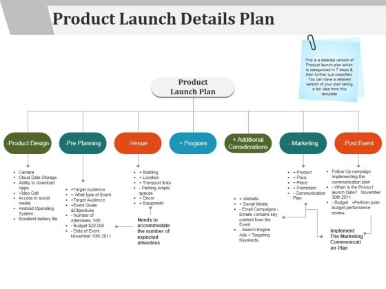 Product Launch Details Plan Ppt PowerPoint Presentation Model Layout