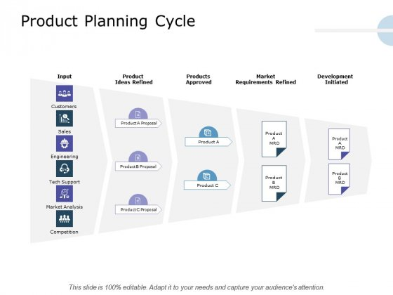 Product Launch Marketing Plan Product Planning Cycle Ppt Styles Background Designs PDF