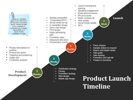 Product Launch Timeline Ppt Powerpoint Presentation Infographics